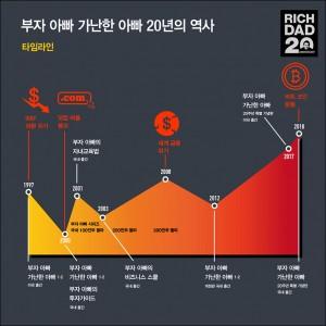 부자 아빠_20주년 특별 기념판_카드 뉴스 최종2
