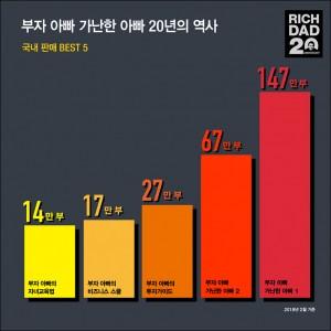 부자 아빠_20주년 특별 기념판_카드 뉴스 최종3